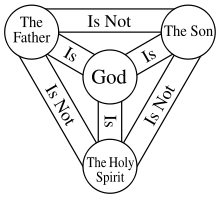 Trinity God the father, God the Son, and God the Holy Spirit are three distinct Persons yet one God.
