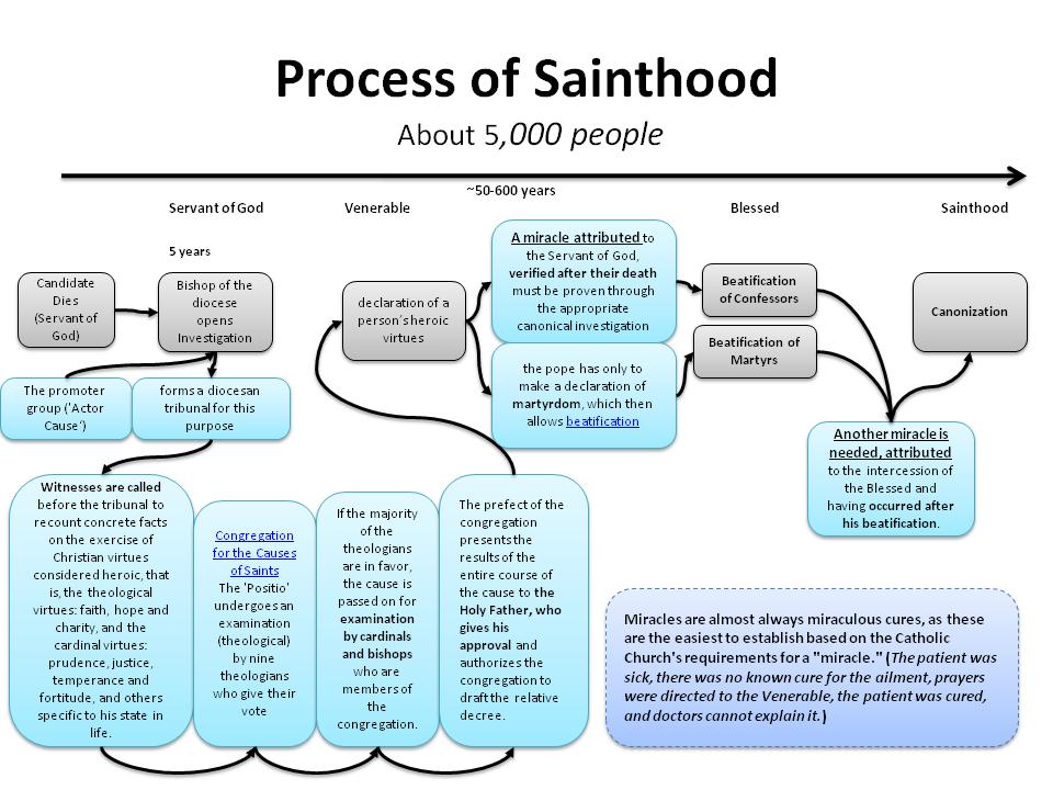 Canonization, the Process of Sainthood