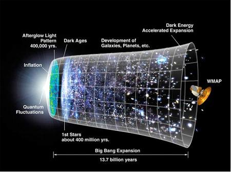 The Big Bang – a BIG Problem