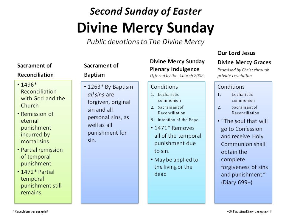 Divine Mercy Sunday Chart
