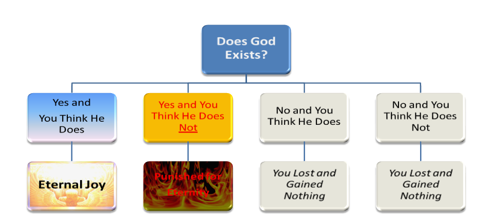 a critique of pascals wager on the existence of god